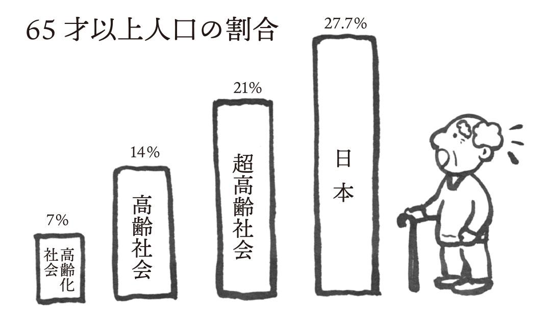 和尚と考える終活:日本は「超高齢社会」